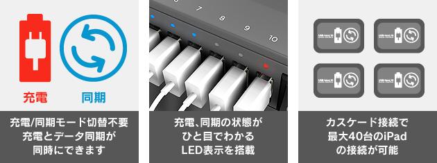 「充電/同期モード切替不要。充電とデータ同期が同時にできます。」 「充電、同期の状態がひとめでわかるLED表示を搭載」「カスケード接続で最大40台のiPadの接続が可能」